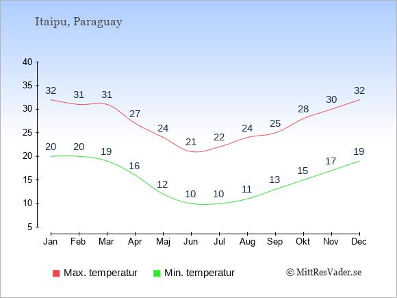Genomsnittliga temperaturer vid Itaipu -natt och dag: Januari 20;32. Februari 20;31. Mars 19;31. April 16;27. Maj 12;24. Juni 10;21. Juli 10;22. Augusti 11;24. September 13;25. Oktober 15;28. November 17;30. December 19;32.