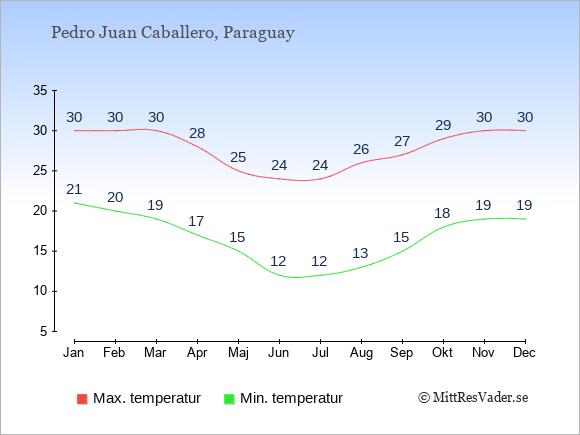 Genomsnittliga temperaturer i Pedro Juan Caballero -natt och dag: Januari 21;30. Februari 20;30. Mars 19;30. April 17;28. Maj 15;25. Juni 12;24. Juli 12;24. Augusti 13;26. September 15;27. Oktober 18;29. November 19;30. December 19;30.