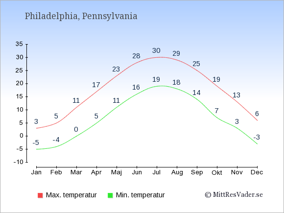 Genomsnittliga temperaturer i Philadelphia -natt och dag: Januari -5;3. Februari -4;5. Mars 0;11. April 5;17. Maj 11;23. Juni 16;28. Juli 19;30. Augusti 18;29. September 14;25. Oktober 7;19. November 3;13. December -3;6.