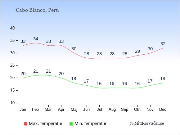 Genomsnittliga temperaturer i Cabo Blanco -natt och dag: Januari 20;33. Februari 21;34. Mars 21;33. April 20;33. Maj 18;30. Juni 17;28. Juli 16;28. Augusti 16;28. September 16;28. Oktober 16;29. November 17;30. December 18;32.