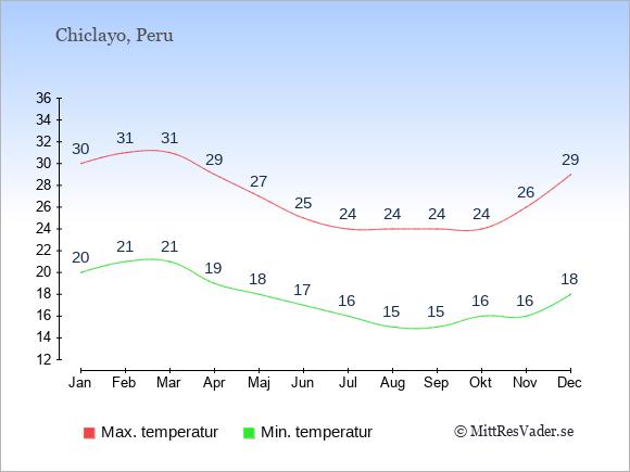 Genomsnittliga temperaturer i Chiclayo -natt och dag: Januari 20;30. Februari 21;31. Mars 21;31. April 19;29. Maj 18;27. Juni 17;25. Juli 16;24. Augusti 15;24. September 15;24. Oktober 16;24. November 16;26. December 18;29.