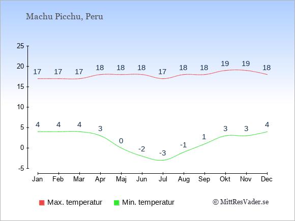 Genomsnittliga temperaturer i Machu Picchu -natt och dag: Januari 4;17. Februari 4;17. Mars 4;17. April 3;18. Maj 0;18. Juni -2;18. Juli -3;17. Augusti -1;18. September 1;18. Oktober 3;19. November 3;19. December 4;18.