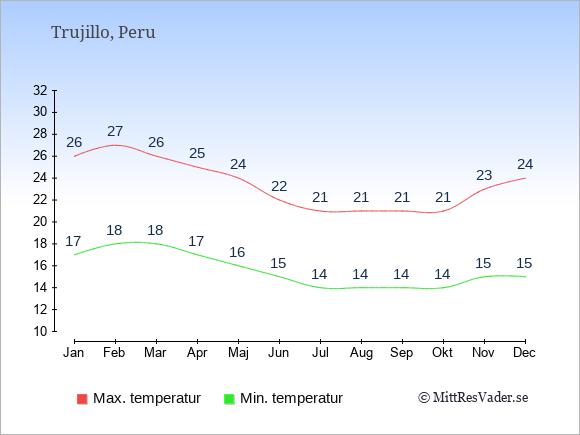Genomsnittliga temperaturer i Trujillo -natt och dag: Januari 17;26. Februari 18;27. Mars 18;26. April 17;25. Maj 16;24. Juni 15;22. Juli 14;21. Augusti 14;21. September 14;21. Oktober 14;21. November 15;23. December 15;24.