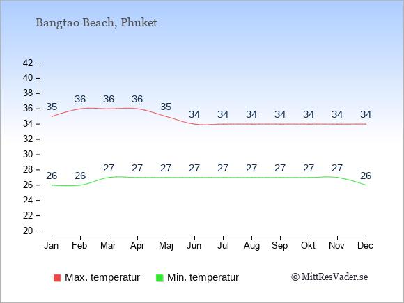 Genomsnittliga temperaturer i Bangtao Beach -natt och dag: Januari 26;35. Februari 26;36. Mars 27;36. April 27;36. Maj 27;35. Juni 27;34. Juli 27;34. Augusti 27;34. September 27;34. Oktober 27;34. November 27;34. December 26;34.