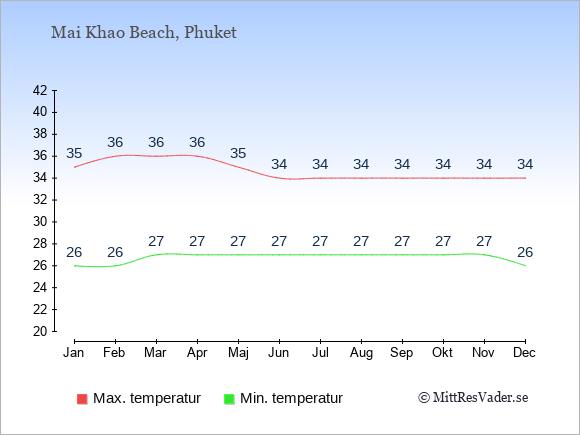 Temperaturer i Mai Khao Beach -dag och natt.