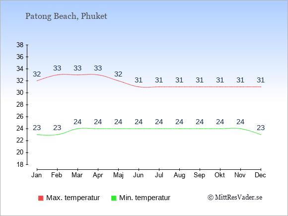 Genomsnittliga temperaturer i Patong Beach -natt och dag: Januari 23;32. Februari 23;33. Mars 24;33. April 24;33. Maj 24;32. Juni 24;31. Juli 24;31. Augusti 24;31. September 24;31. Oktober 24;31. November 24;31. December 23;31.