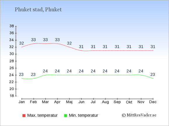 Genomsnittliga temperaturer i Phuket stad -natt och dag: Januari 23;32. Februari 23;33. Mars 24;33. April 24;33. Maj 24;32. Juni 24;31. Juli 24;31. Augusti 24;31. September 24;31. Oktober 24;31. November 24;31. December 23;31.