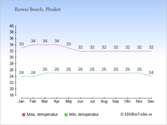 Genomsnittliga temperaturer i Rawai Beach -natt och dag: Januari 24;33. Februari 24;34. Mars 25;34. April 25;34. Maj 25;33. Juni 25;32. Juli 25;32. Augusti 25;32. September 25;32. Oktober 25;32. November 25;32. December 24;32.