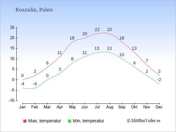 Genomsnittliga temperaturer i Koszalin -natt och dag: Januari -4;0. Februari -4;2. Mars 0;6. April 3;11. Maj 8;18. Juni 11;20. Juli 13;22. Augusti 13;22. September 10;18. Oktober 6;13. November 2;7. December -2;2.