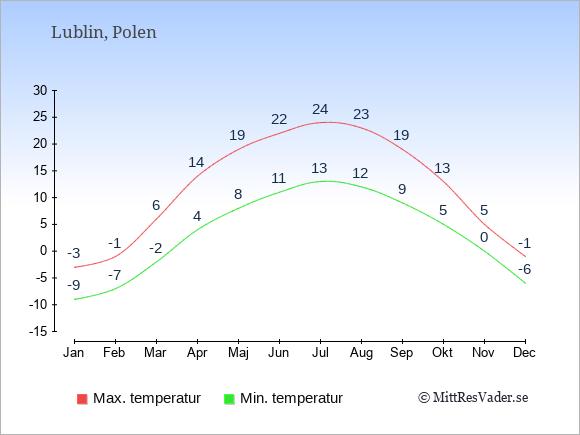 Genomsnittliga temperaturer i Lublin -natt och dag: Januari -9;-3. Februari -7;-1. Mars -2;6. April 4;14. Maj 8;19. Juni 11;22. Juli 13;24. Augusti 12;23. September 9;19. Oktober 5;13. November 0;5. December -6;-1.