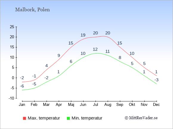 Genomsnittliga temperaturer i Malbork -natt och dag: Januari -6;-2. Februari -5;-1. Mars -2;4. April 1;9. Maj 6;15. Juni 10;19. Juli 12;20. Augusti 11;20. September 8;15. Oktober 5;10. November 1;5. December -3;1.