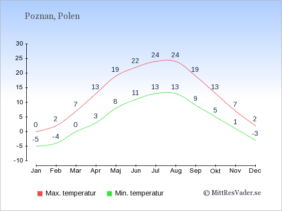 Genomsnittliga temperaturer i Poznan -natt och dag: Januari -5;0. Februari -4;2. Mars 0;7. April 3;13. Maj 8;19. Juni 11;22. Juli 13;24. Augusti 13;24. September 9;19. Oktober 5;13. November 1;7. December -3;2.