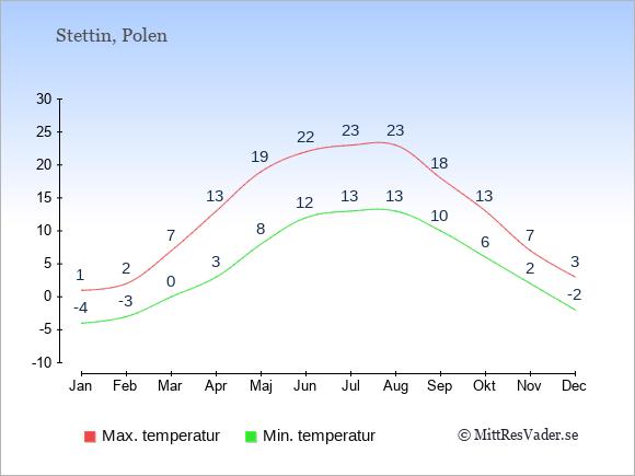Genomsnittliga temperaturer i Stettin -natt och dag: Januari -4;1. Februari -3;2. Mars 0;7. April 3;13. Maj 8;19. Juni 12;22. Juli 13;23. Augusti 13;23. September 10;18. Oktober 6;13. November 2;7. December -2;3.