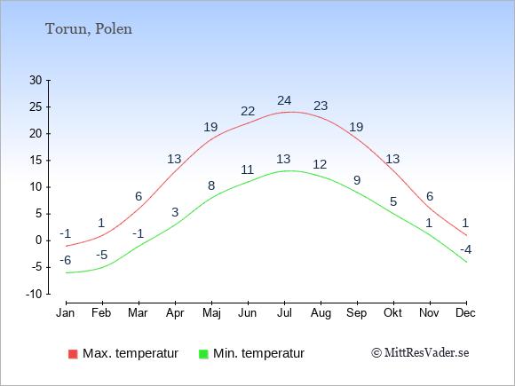 Genomsnittliga temperaturer i Torun -natt och dag: Januari -6;-1. Februari -5;1. Mars -1;6. April 3;13. Maj 8;19. Juni 11;22. Juli 13;24. Augusti 12;23. September 9;19. Oktober 5;13. November 1;6. December -4;1.