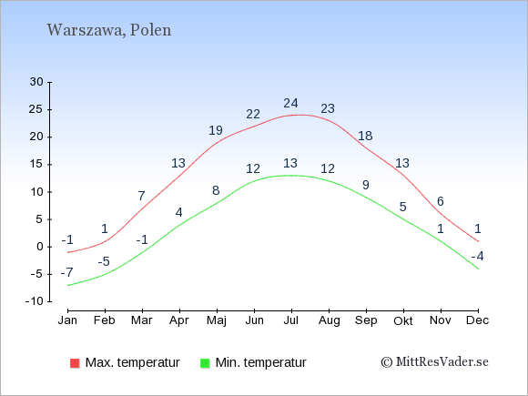Genomsnittliga temperaturer i Warszawa -natt och dag: Januari -7;-1. Februari -5;1. Mars -1;7. April 4;13. Maj 8;19. Juni 12;22. Juli 13;24. Augusti 12;23. September 9;18. Oktober 5;13. November 1;6. December -4;1.