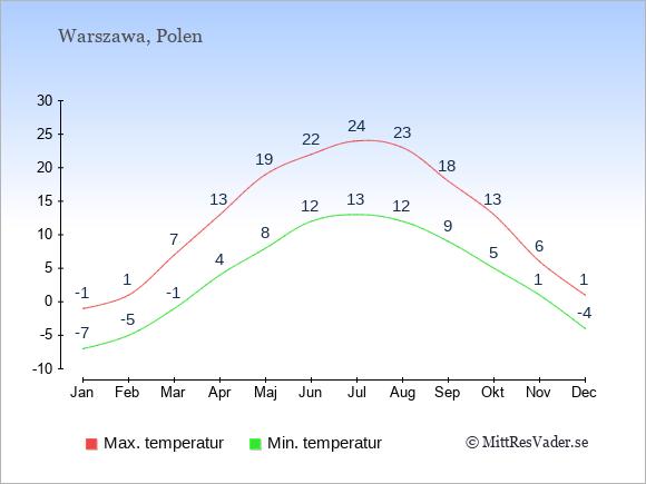 Genomsnittliga temperaturer i Polen -natt och dag: Januari -7;-1. Februari -5;1. Mars -1;7. April 4;13. Maj 8;19. Juni 12;22. Juli 13;24. Augusti 12;23. September 9;18. Oktober 5;13. November 1;6. December -4;1.