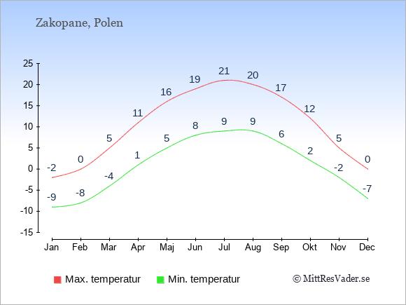 Genomsnittliga temperaturer i Zakopane -natt och dag: Januari -9;-2. Februari -8;0. Mars -4;5. April 1;11. Maj 5;16. Juni 8;19. Juli 9;21. Augusti 9;20. September 6;17. Oktober 2;12. November -2;5. December -7;0.