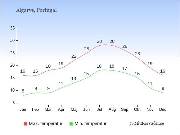 Temperaturer i Algarve -dag och natt.