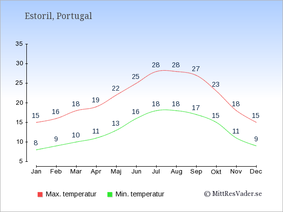 Genomsnittliga temperaturer i Estoril -natt och dag: Januari 8;15. Februari 9;16. Mars 10;18. April 11;19. Maj 13;22. Juni 16;25. Juli 18;28. Augusti 18;28. September 17;27. Oktober 15;23. November 11;18. December 9;15.