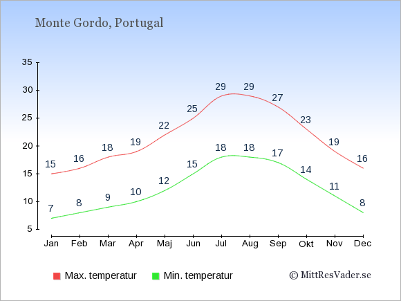 Genomsnittliga temperaturer i Monte Gordo -natt och dag: Januari 7;15. Februari 8;16. Mars 9;18. April 10;19. Maj 12;22. Juni 15;25. Juli 18;29. Augusti 18;29. September 17;27. Oktober 14;23. November 11;19. December 8;16.
