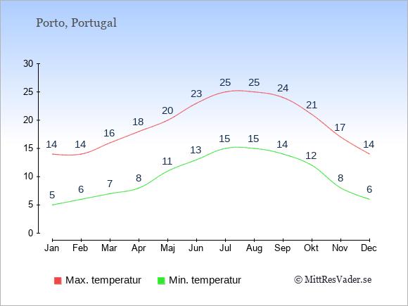 Genomsnittliga temperaturer i Porto -natt och dag: Januari 5;14. Februari 6;14. Mars 7;16. April 8;18. Maj 11;20. Juni 13;23. Juli 15;25. Augusti 15;25. September 14;24. Oktober 12;21. November 8;17. December 6;14.
