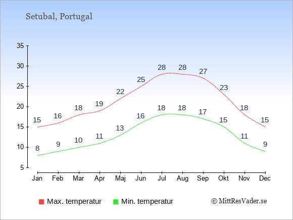 Genomsnittliga temperaturer i Setubal -natt och dag: Januari 8;15. Februari 9;16. Mars 10;18. April 11;19. Maj 13;22. Juni 16;25. Juli 18;28. Augusti 18;28. September 17;27. Oktober 15;23. November 11;18. December 9;15.