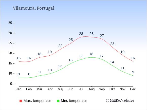 Genomsnittliga temperaturer i Vilamoura -natt och dag: Januari 8;16. Februari 8;16. Mars 9;18. April 10;19. Maj 12;22. Juni 15;25. Juli 17;28. Augusti 18;28. September 17;27. Oktober 14;23. November 11;19. December 9;16.
