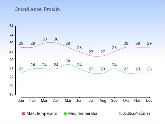 Genomsnittliga temperaturer i Grand Anse -natt och dag: Januari 23;29. Februari 24;29. Mars 24;30. April 24;30. Maj 25;29. Juni 24;28. Juli 23;27. Augusti 23;27. September 24;28. Oktober 23;29. November 23;29. December 23;29.