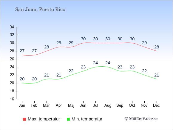 Temperaturer på Puerto Rico -dag och natt.