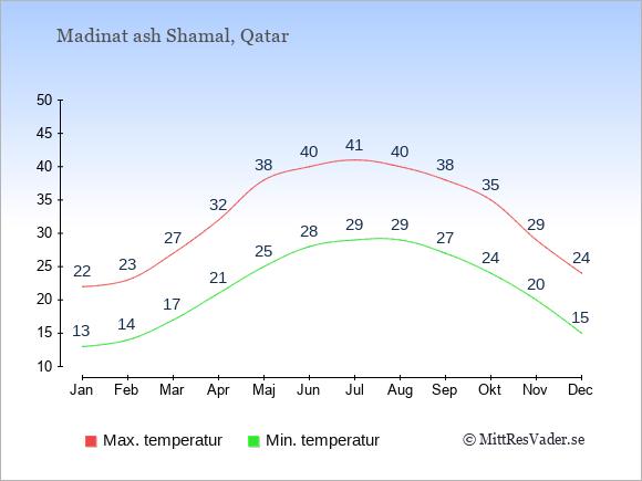 Genomsnittliga temperaturer i Madinat ash Shamal -natt och dag: Januari 13;22. Februari 14;23. Mars 17;27. April 21;32. Maj 25;38. Juni 28;40. Juli 29;41. Augusti 29;40. September 27;38. Oktober 24;35. November 20;29. December 15;24.