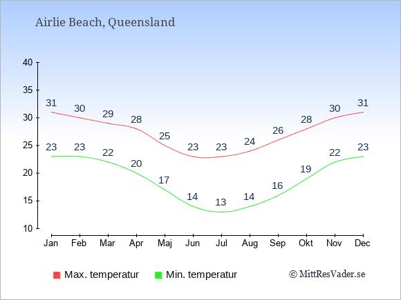 Genomsnittliga temperaturer i Airlie Beach -natt och dag: Januari 23;31. Februari 23;30. Mars 22;29. April 20;28. Maj 17;25. Juni 14;23. Juli 13;23. Augusti 14;24. September 16;26. Oktober 19;28. November 22;30. December 23;31.