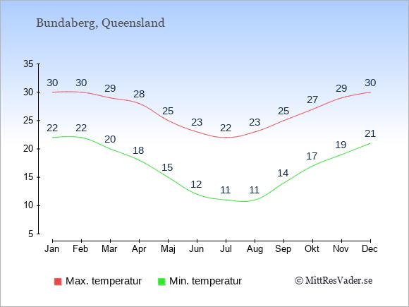 Genomsnittliga temperaturer i Bundaberg -natt och dag: Januari 22;30. Februari 22;30. Mars 20;29. April 18;28. Maj 15;25. Juni 12;23. Juli 11;22. Augusti 11;23. September 14;25. Oktober 17;27. November 19;29. December 21;30.