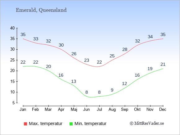Genomsnittliga temperaturer i Emerald -natt och dag: Januari 22;35. Februari 22;33. Mars 20;32. April 16;30. Maj 13;26. Juni 8;23. Juli 8;22. Augusti 9;25. September 12;28. Oktober 16;32. November 19;34. December 21;35.