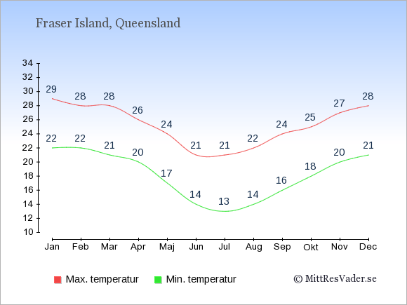 Genomsnittliga temperaturer på Fraser Island -natt och dag: Januari 22;29. Februari 22;28. Mars 21;28. April 20;26. Maj 17;24. Juni 14;21. Juli 13;21. Augusti 14;22. September 16;24. Oktober 18;25. November 20;27. December 21;28.