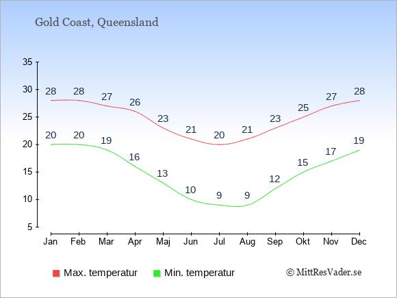 Genomsnittliga temperaturer i Gold Coast -natt och dag: Januari 20;28. Februari 20;28. Mars 19;27. April 16;26. Maj 13;23. Juni 10;21. Juli 9;20. Augusti 9;21. September 12;23. Oktober 15;25. November 17;27. December 19;28.
