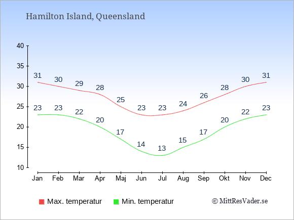 Genomsnittliga temperaturer på Hamilton Island -natt och dag: Januari 23;31. Februari 23;30. Mars 22;29. April 20;28. Maj 17;25. Juni 14;23. Juli 13;23. Augusti 15;24. September 17;26. Oktober 20;28. November 22;30. December 23;31.