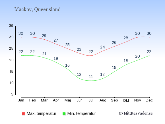Genomsnittliga temperaturer i Mackay -natt och dag: Januari 22;30. Februari 22;30. Mars 21;29. April 19;27. Maj 16;25. Juni 12;23. Juli 11;22. Augusti 12;24. September 15;26. Oktober 18;28. November 20;30. December 22;30.