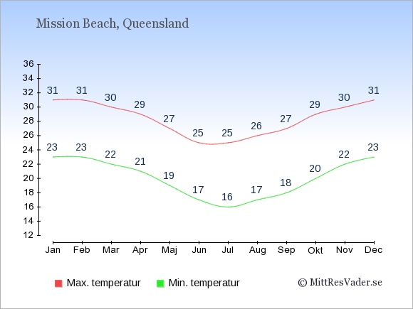 Temperaturer i Mission Beach -dag och natt.