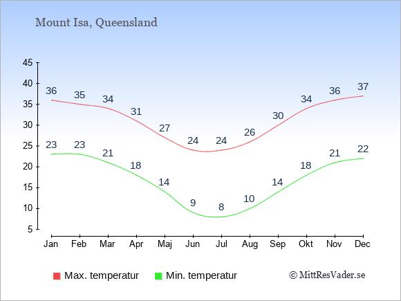 Genomsnittliga temperaturer i Mount Isa -natt och dag: Januari 23;36. Februari 23;35. Mars 21;34. April 18;31. Maj 14;27. Juni 9;24. Juli 8;24. Augusti 10;26. September 14;30. Oktober 18;34. November 21;36. December 22;37.