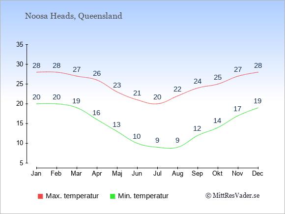 Temperatur i  Noosa Heads.
