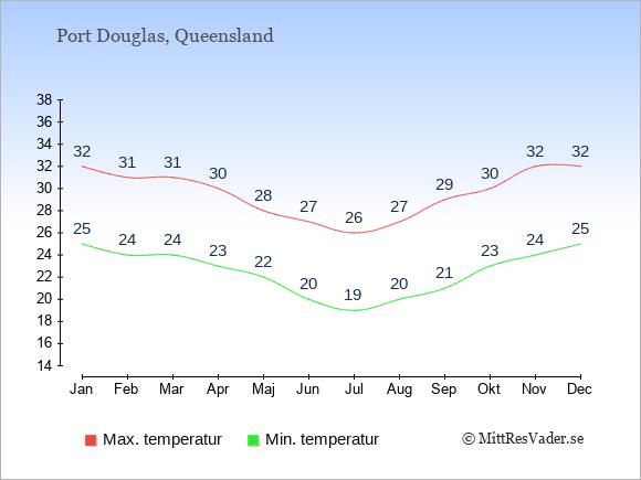 Genomsnittliga temperaturer i Port Douglas -natt och dag: Januari 25;32. Februari 24;31. Mars 24;31. April 23;30. Maj 22;28. Juni 20;27. Juli 19;26. Augusti 20;27. September 21;29. Oktober 23;30. November 24;32. December 25;32.
