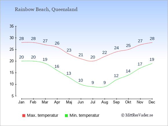 Genomsnittliga temperaturer i Rainbow Beach -natt och dag: Januari 20;28. Februari 20;28. Mars 19;27. April 16;26. Maj 13;23. Juni 10;21. Juli 9;20. Augusti 9;22. September 12;24. Oktober 14;25. November 17;27. December 19;28.