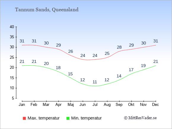 Temperaturer i Tannum Sands -dag och natt.