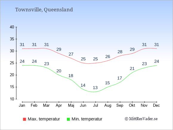 Genomsnittliga temperaturer i Townsville -natt och dag: Januari 24;31. Februari 24;31. Mars 23;31. April 20;29. Maj 18;27. Juni 14;25. Juli 13;25. Augusti 15;26. September 17;28. Oktober 21;29. November 23;31. December 24;31.