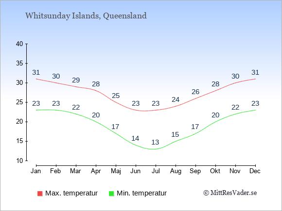 Temperaturer på Whitsunday Islands -dag och natt.