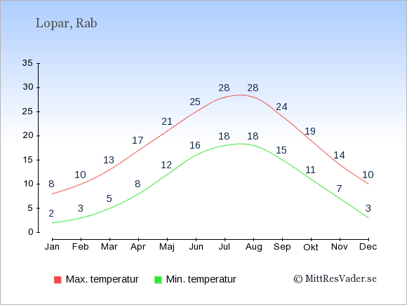 Genomsnittliga temperaturer i Lopar -natt och dag: Januari 2;8. Februari 3;10. Mars 5;13. April 8;17. Maj 12;21. Juni 16;25. Juli 18;28. Augusti 18;28. September 15;24. Oktober 11;19. November 7;14. December 3;10.