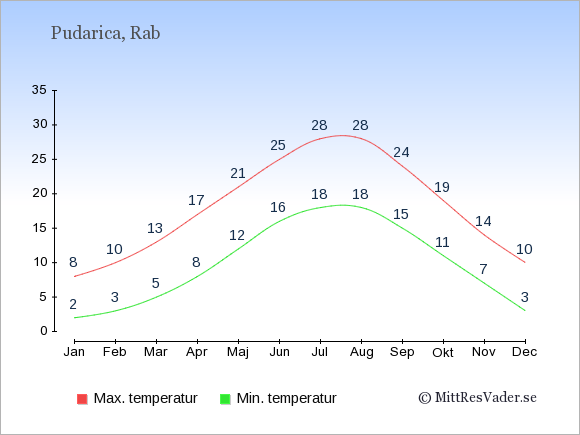 Genomsnittliga temperaturer i Pudarica -natt och dag: Januari 2;8. Februari 3;10. Mars 5;13. April 8;17. Maj 12;21. Juni 16;25. Juli 18;28. Augusti 18;28. September 15;24. Oktober 11;19. November 7;14. December 3;10.