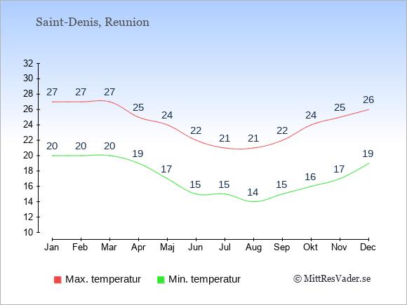 Genomsnittliga temperaturer på Reunion -natt och dag: Januari 20;27. Februari 20;27. Mars 20;27. April 19;25. Maj 17;24. Juni 15;22. Juli 15;21. Augusti 14;21. September 15;22. Oktober 16;24. November 17;25. December 19;26.