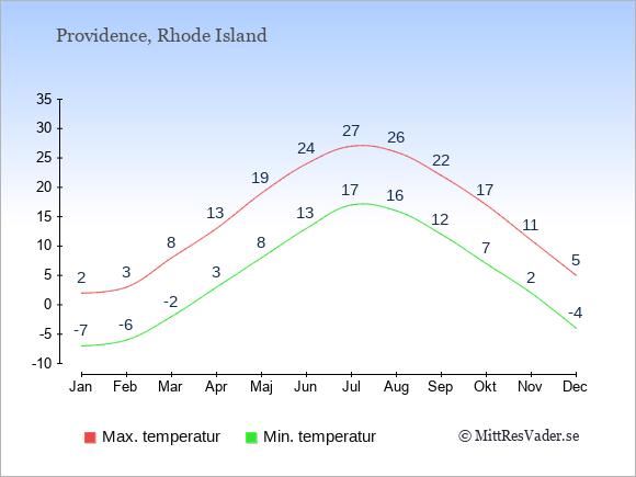 Temperaturer i Providence -dag och natt.