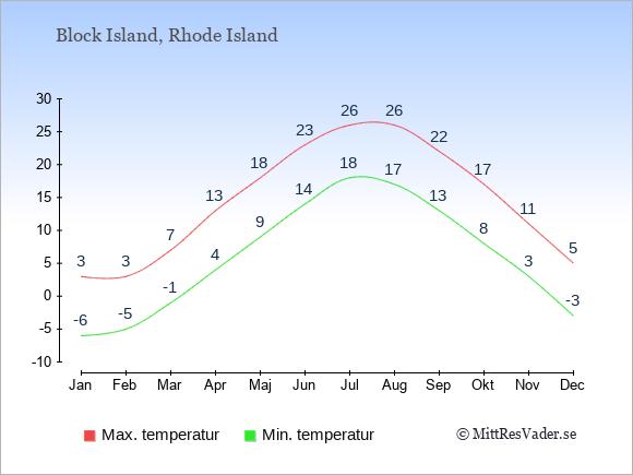 Genomsnittliga temperaturer i Block Island -natt och dag: Januari -6;3. Februari -5;3. Mars -1;7. April 4;13. Maj 9;18. Juni 14;23. Juli 18;26. Augusti 17;26. September 13;22. Oktober 8;17. November 3;11. December -3;5.